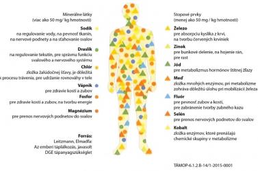 Minerály, základné klenoty nášho tela