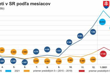 Az ötéves átlaghoz képest kétszer annyi nyugdíjas halt meg Szlovákiában