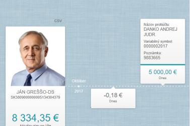 Danko pénzt áldoz arra, hogy csak Belica lehessen Kotlebáék ellenfele