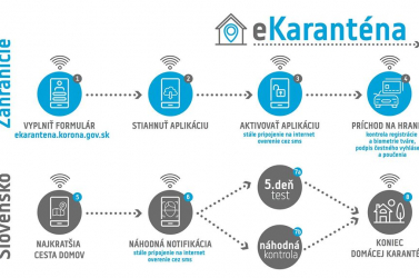 Matovič beröffentette az intelligens karantént, androidosok előnyben