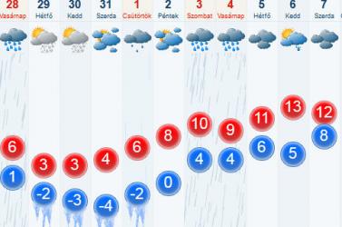 A jövő hétvégén már havazás várható