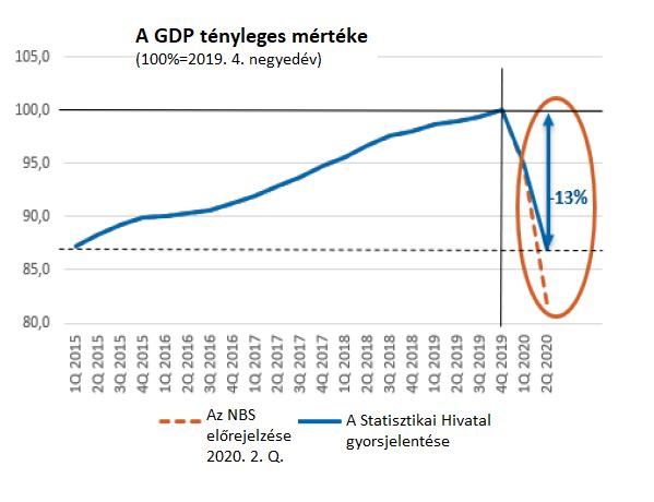 2015-ig zuhant vissza Szlovákia gazdasága a második negyedévben, a magyar gazdaság még nagyobbat esett