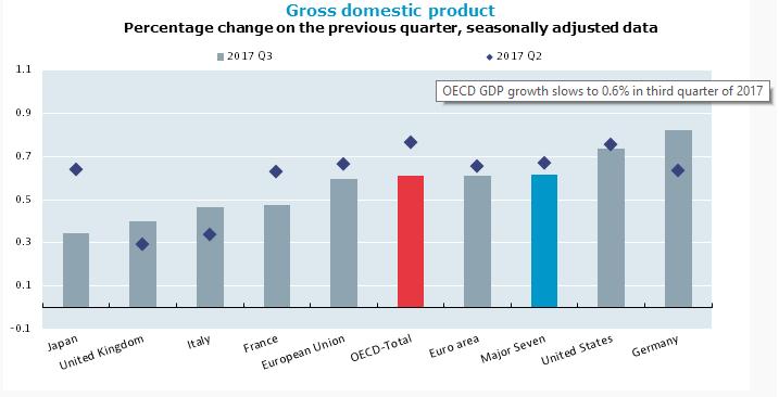 Lassul a gazdasági növekedés a fejlett országokban