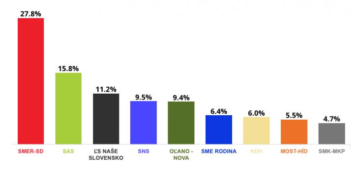 A jelenlegi koalíció már nem tudna kormányt alakítani, 5 százalék közelében az MKP