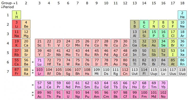 Négy új elem került bele a periódusos rendszerbe