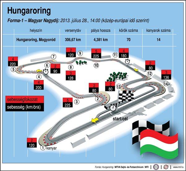 Magyar Nagydíj - 2021-ig biztosan lesz verseny a Hungaroringen